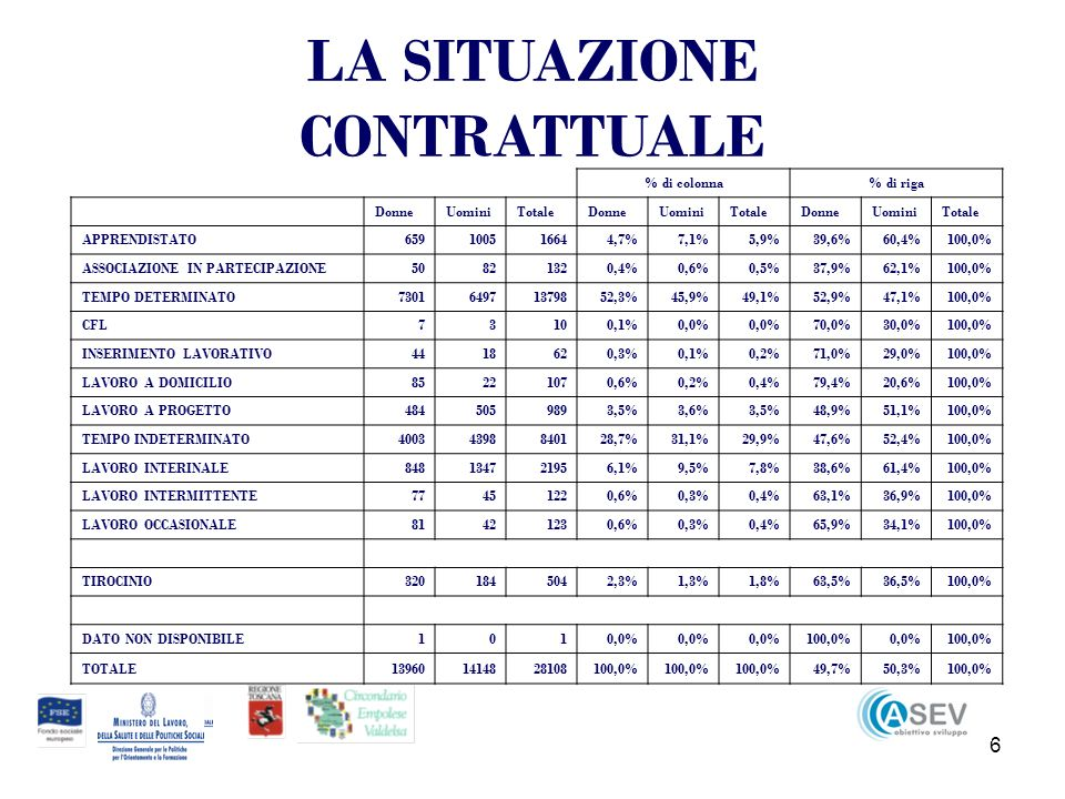 17 In controtendenza, sono cresciuti di 83 avviamenti (+1,3%), ma solo per parte maschile (+272; +7,5%).