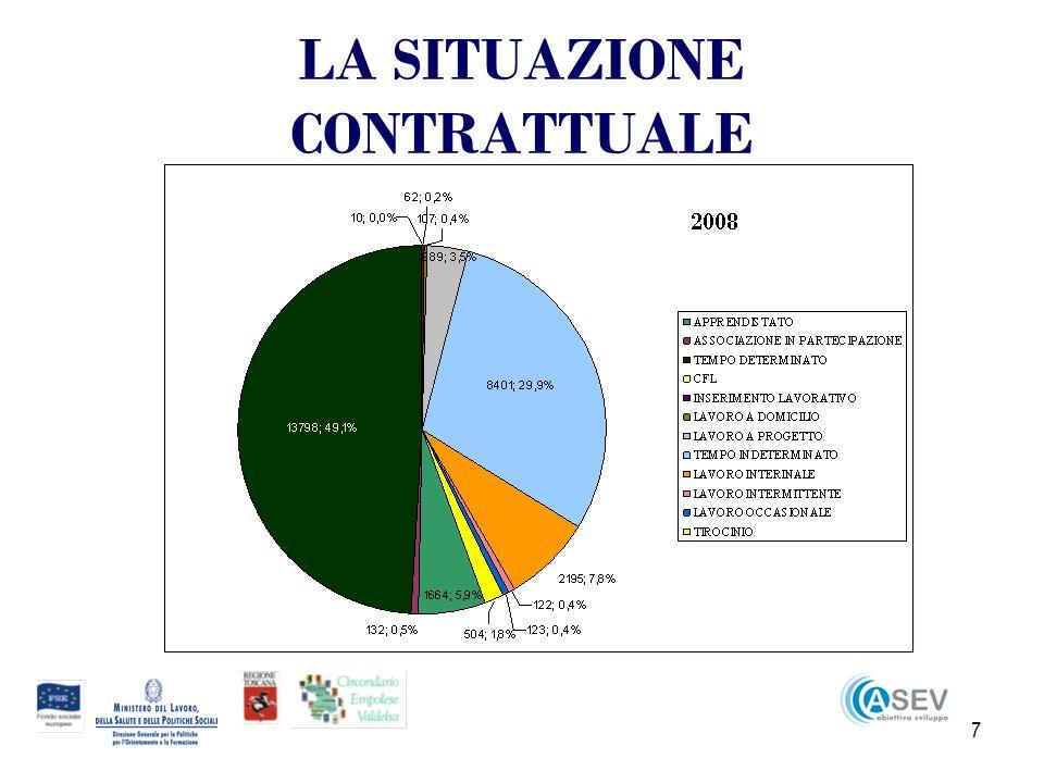28 ANALISI DEI TERRITORI Le cessazioni comunicate ai SPI di Castelfiorentino sono state 1452 (21,4%) Quelle comunicate ai SPI di Empoli 5331 (78,6%) Il saldo tra avviamenti e cessazioni in Valdelsa è stato negativo (1439- 1452) per 12 unità di contratto NellEmpolese è stato invece nettamente positivo di 1631 unità (6962- 5331)