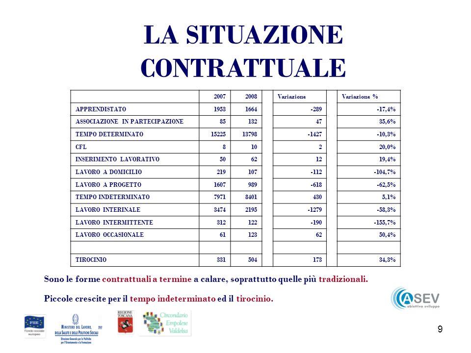 20 LA DESTINAZIONE SETTORIALE Circondario % di colonna% di riga DonneUominiTotaleDonneUominiTotaleDonneUomini AGRICOLTURA17061923362912,2%13,6%12,9%47,0%53,0% TESSILE E ABBIGLIAMENTO15131560307310,8%11,0%10,9%49,2%50,8% ATTIVITA IMMOBILIARI, NOLEGGIO, INF., RIC., SERVIZI IMPRESE13981334273210,0%9,4%9,7%51,2%48,8% COMMERCIO ALL INGROSSO E AL DETTAGLIO1331130826399,5%9,2%9,4%50,4%49,6% COSTRUZIONI1000123922397,2%8,8%8,0%44,7%55,3% PELLE, CUOIO E CALZATURE967103520026,9%7,3%7,1%48,3%51,7% ALBERGHI E RISTORANTI89072916196,4%5,2%5,8%55,0%45,0% ALTRI SERVIZI PUBBLICI, SOCIALI E PERSONALI79880316015,7% 49,8%50,2% INDUSTRIE ALIMENTARI66259212544,7%4,2%4,5%52,8%47,2% METALLURGIA57863112094,1%4,5%4,3%47,8%52,2%