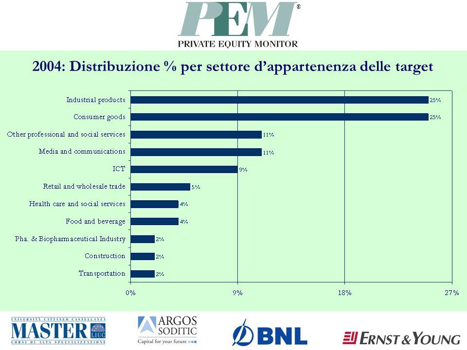 ® 2004: Distribuzione % per settore dappartenenza delle target