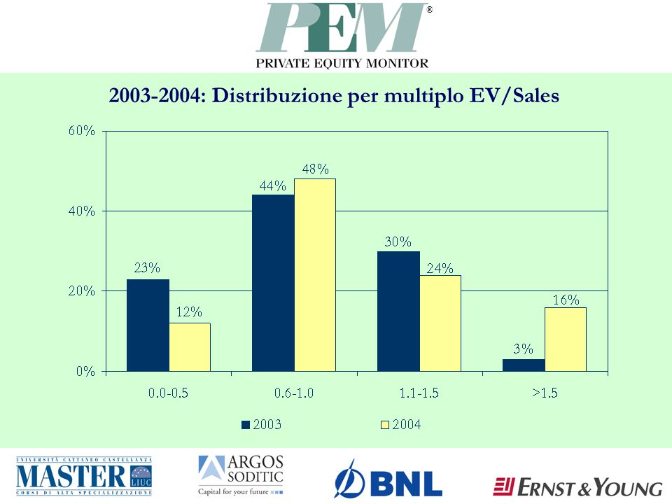 ® 2003-2004: Distribuzione per multiplo EV/Sales