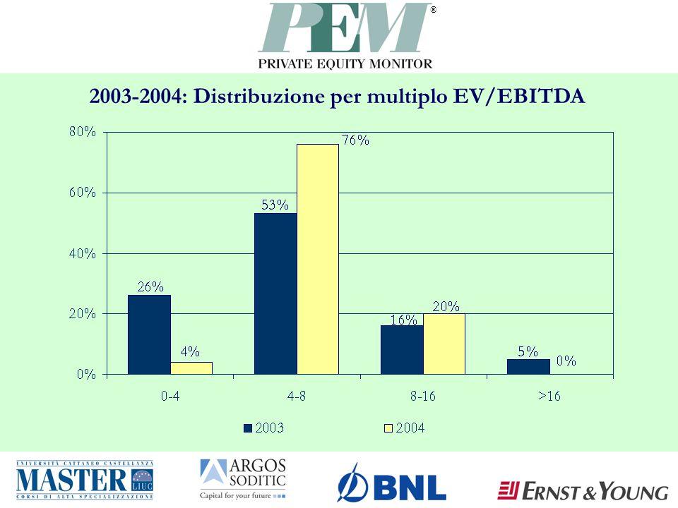 ® 2003-2004: Distribuzione per multiplo EV/EBITDA