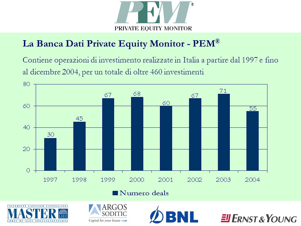 ® Buy out 2003-2004: Distribuzione per grado di leva