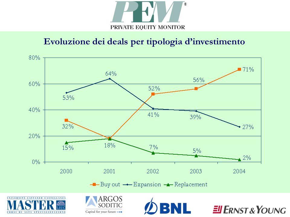 ® Evoluzione dei deals per tipologia dinvestimento