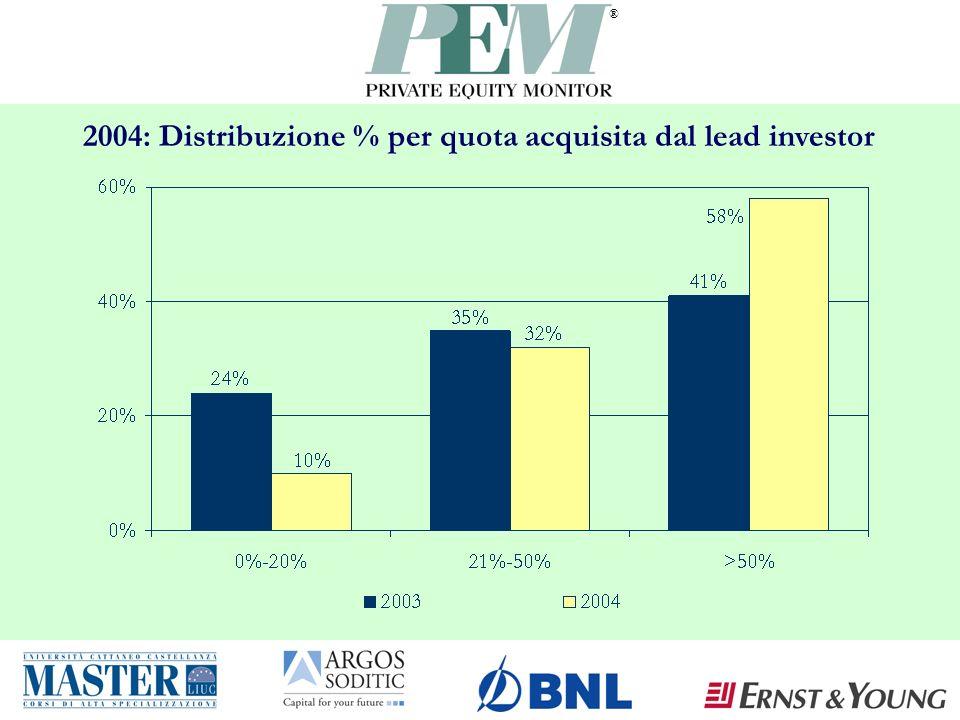 ® 2004: Distribuzione % per quota acquisita dal lead investor