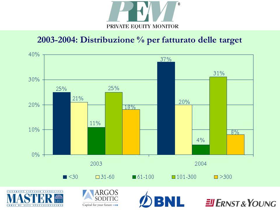 ® 2003-2004: Distribuzione % per fatturato delle target