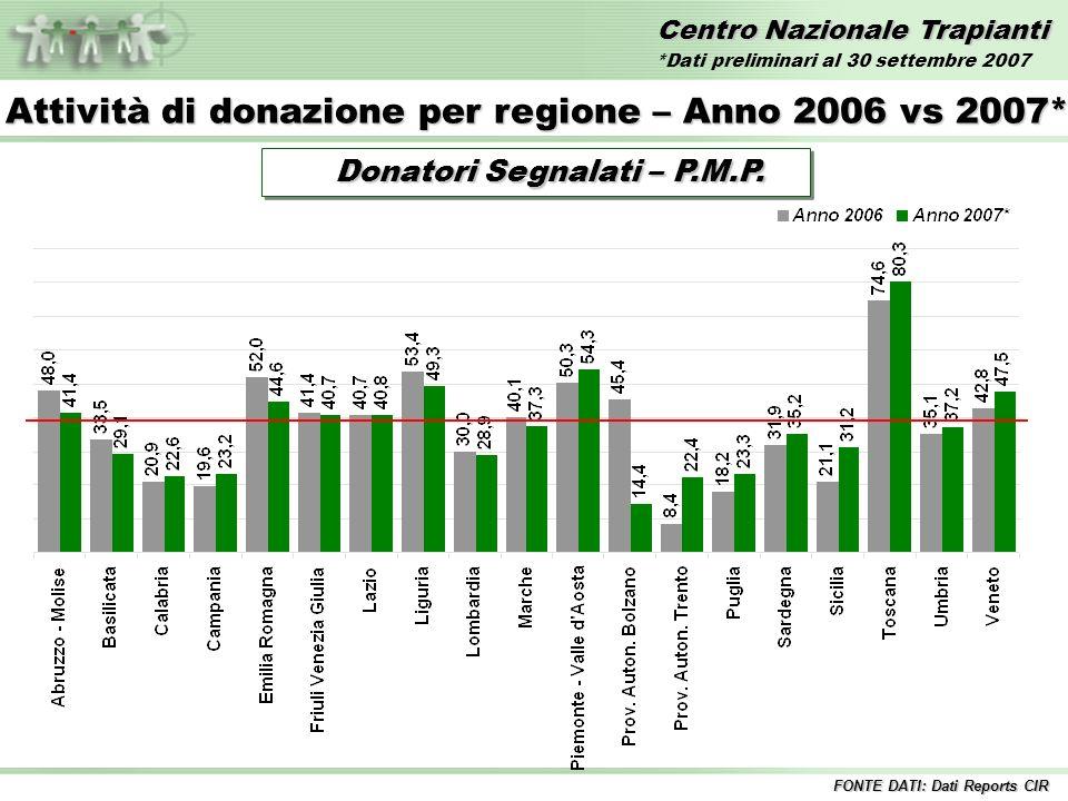 Centro Nazionale Trapianti Donatori Segnalati – P.M.P.