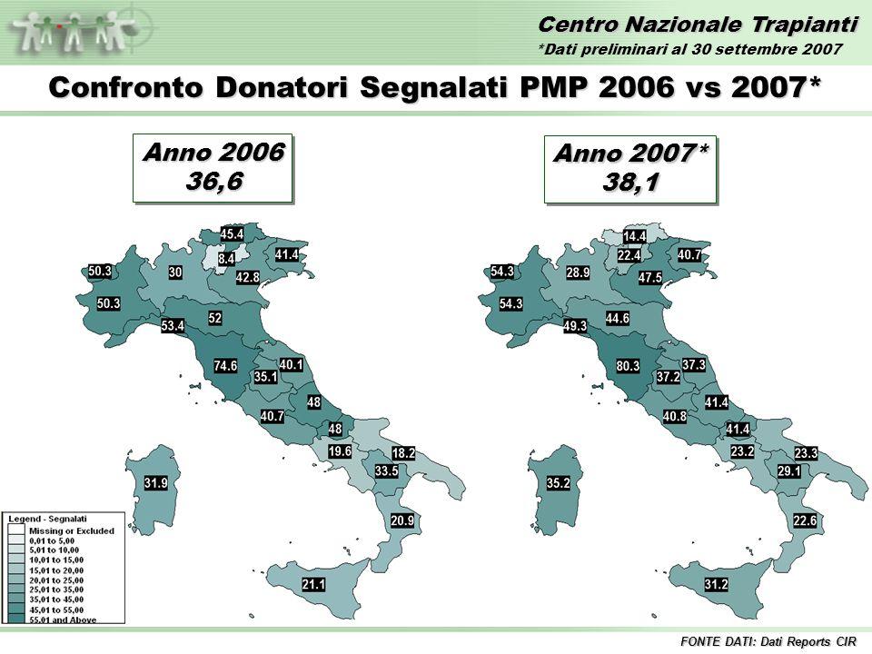 Centro Nazionale Trapianti Confronto Donatori Segnalati PMP 2006 vs 2007* FONTE DATI: Dati Reports CIR Anno 2006 36,6 36,6 Anno 2007* 38,1 38,1 *Dati preliminari al 30 settembre 2007