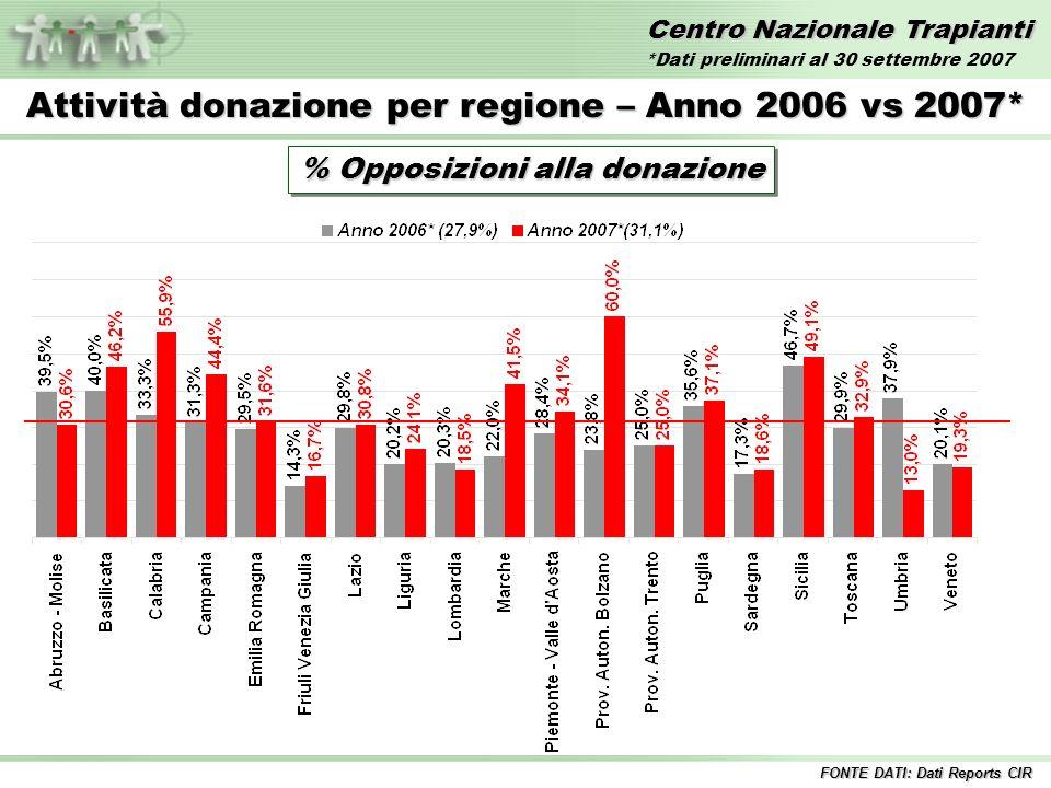 Centro Nazionale Trapianti Attività donazione per regione – Anno 2007* % Opposizioni alla donazione Italia 31,1% FONTE DATI: Dati Reports CIR *Dati preliminari al 30 settembre 2007