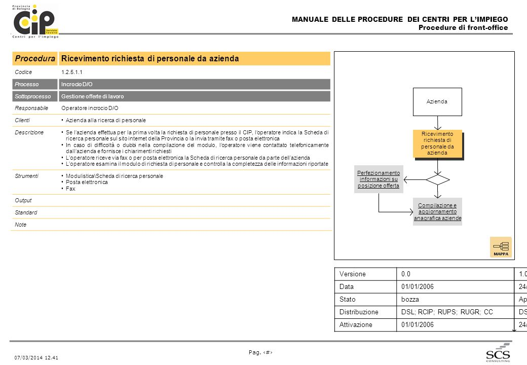 MANUALE DELLE PROCEDURE DEI CENTRI PER LIMPIEGO Procedure di front-office Pag. # 07/03/2014 12.43 ProceduraRicevimento richiesta di personale da azien