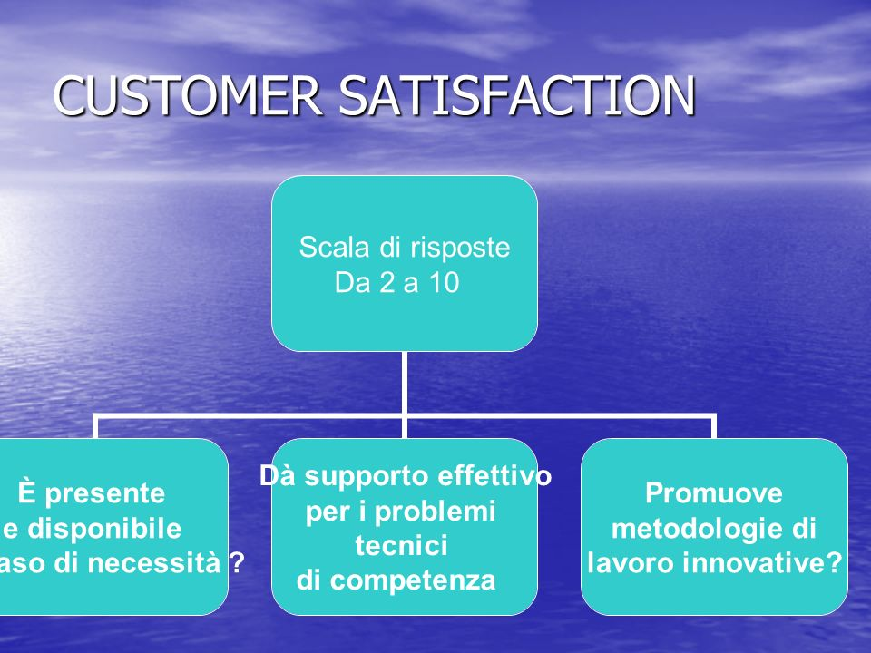 CUSTOMER SATISFACTION Scala di risposte Da 2 a 10 È presente e disponibile in caso di necessità .