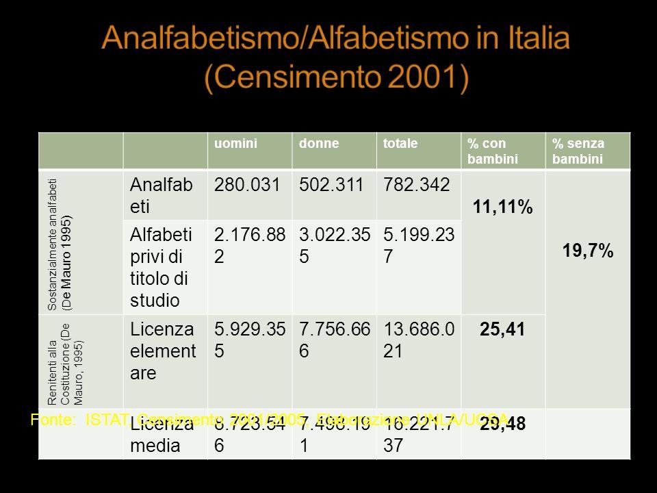uominidonnetotale% con bambini % senza bambini Sostanzialmente analfabeti (D e Mauro 1995) Analfab eti 280.031502.311782.342 11,11% 19,7% Alfabeti pri