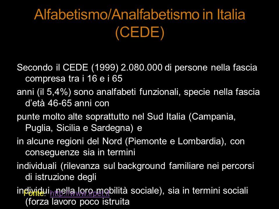 Secondo il CEDE (1999) 2.080.000 di persone nella fascia compresa tra i 16 e i 65 anni (il 5,4%) sono analfabeti funzionali, specie nella fascia detà