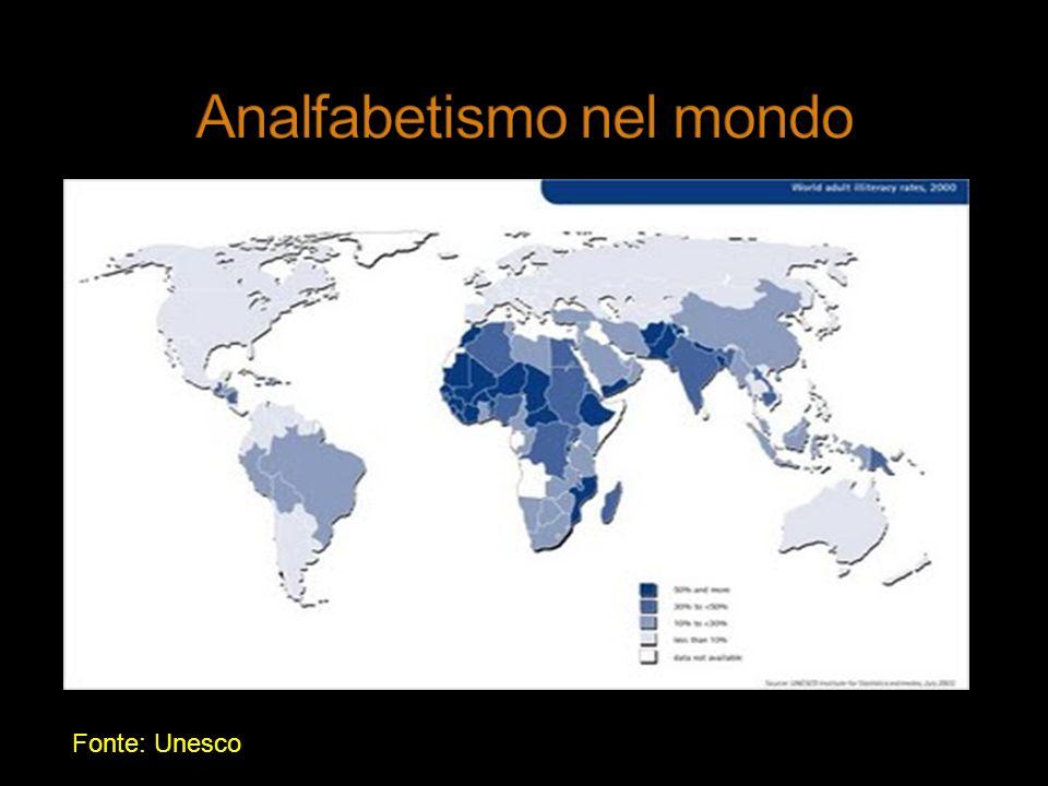 Fonte: Unesco