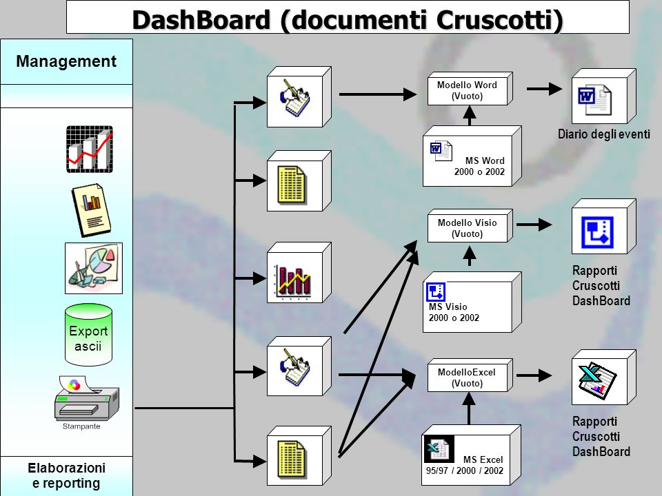 DashBoard (documenti Cruscotti) Elaborazioni e reporting Export ascii Management ModelloExcel (Vuoto) MS Excel 95/97 / 2000 / 2002 Rapporti Cruscotti DashBoard MS Visio 2000 o 2002 Modello Visio (Vuoto) Rapporti Cruscotti DashBoard MS Word 2000 o 2002 Modello Word (Vuoto) Diario degli eventi