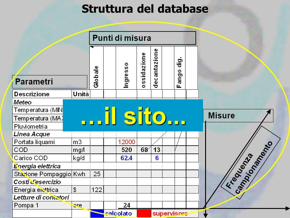 Struttura del database Misure Parametri Punti di misura Frequenza campionamento …il sito...