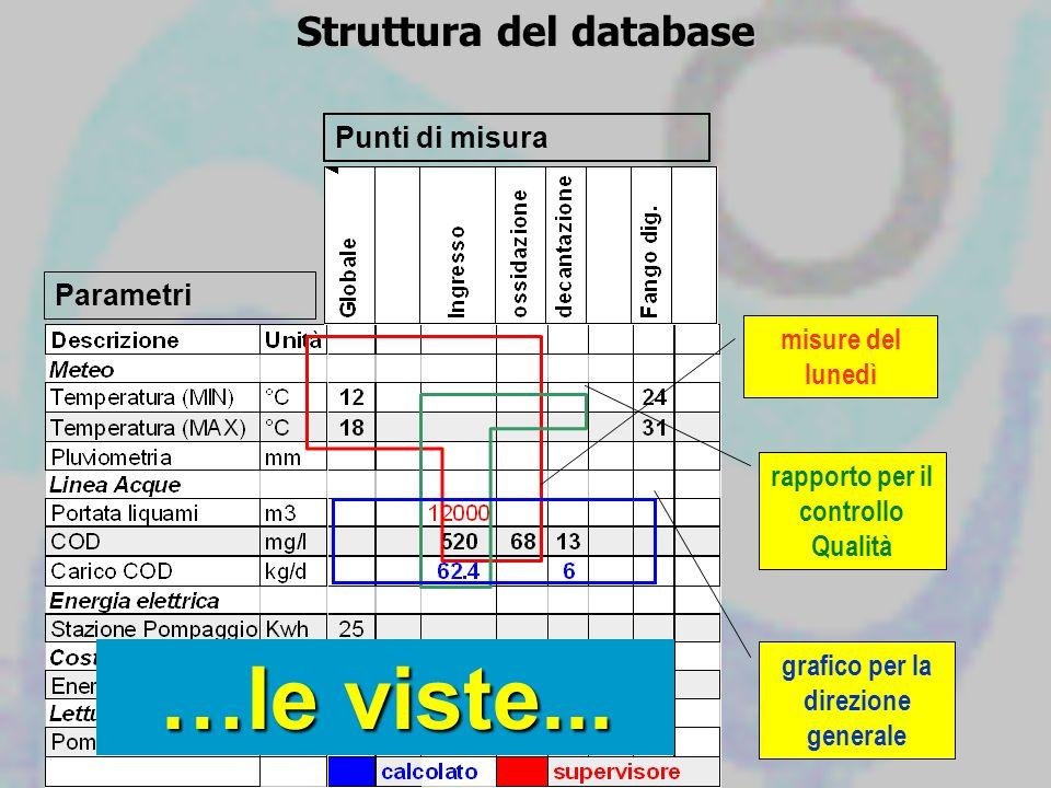 Struttura del database Parametri Punti di misura misure del lunedì rapporto per il controllo Qualità grafico per la direzione generale …le viste...