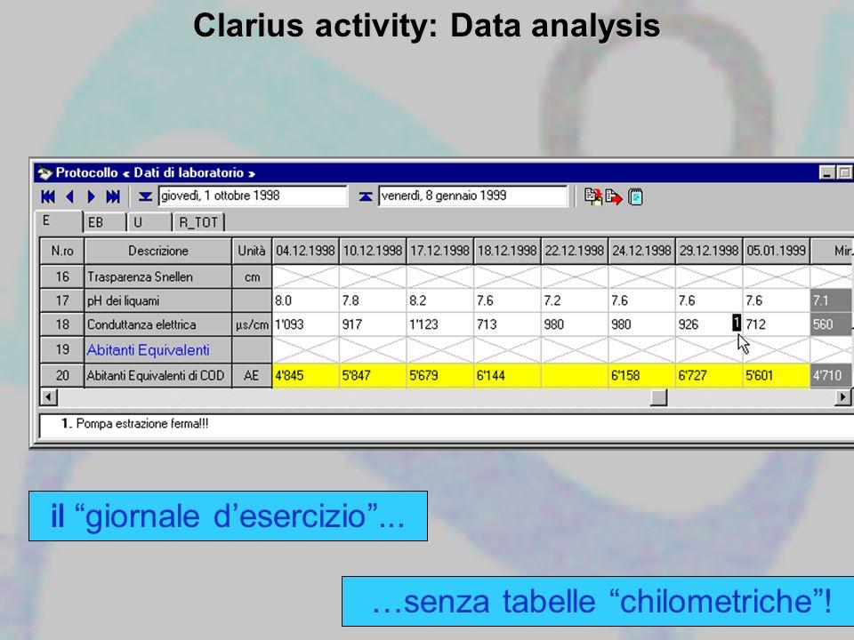 Clarius activity: Data analysis il giornale desercizio... …senza tabelle chilometriche!