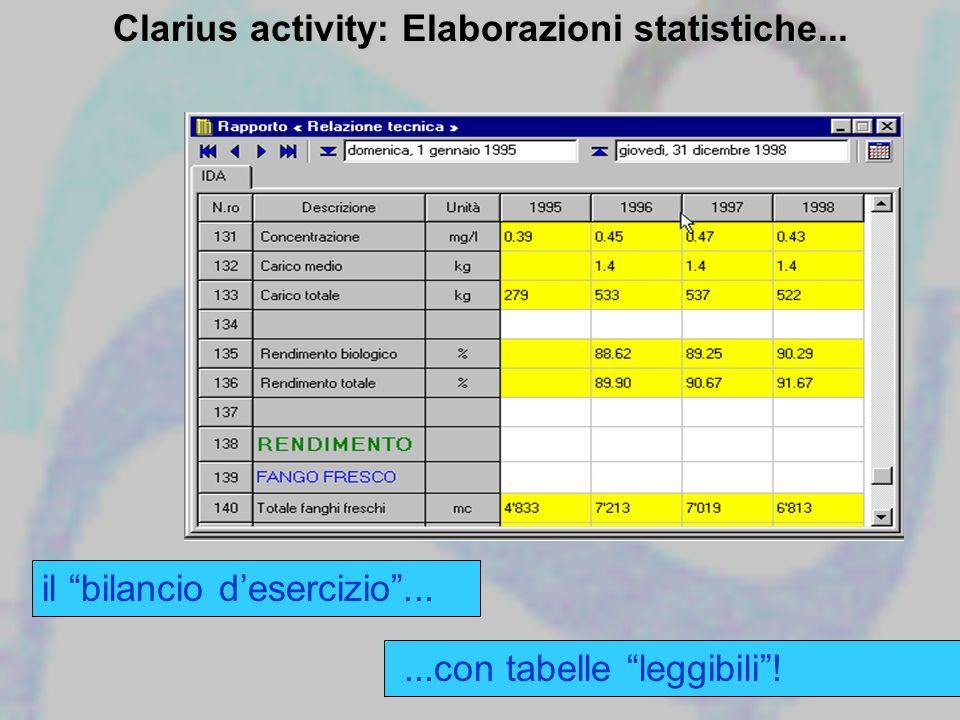 il bilancio desercizio......con tabelle leggibili! Clarius activity: Elaborazioni statistiche...