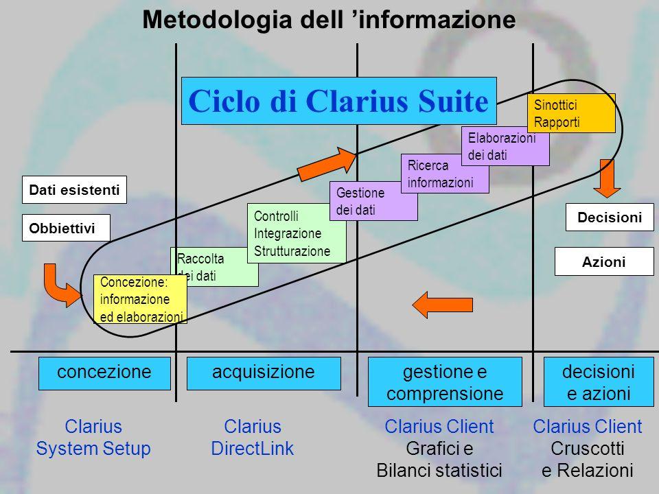 Metodologia dell informazione acquisizione Raccolta dei dati Controlli Integrazione Strutturazione gestione e comprensione Gestione dei dati Ricerca i