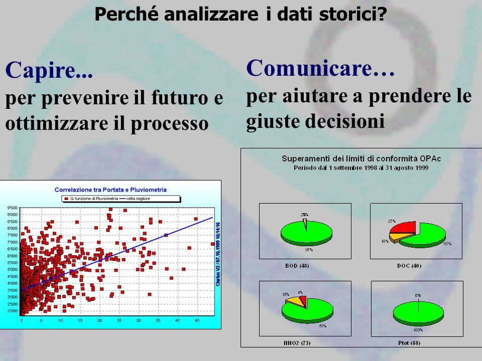 Perché analizzare i dati storici? Capire... per prevenire il futuro e ottimizzare il processo Comunicare… per aiutare a prendere le giuste decisioni
