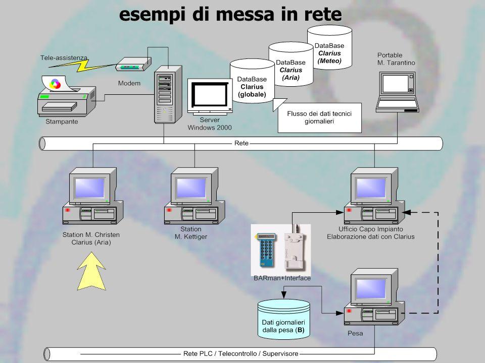 esempi di messa in rete