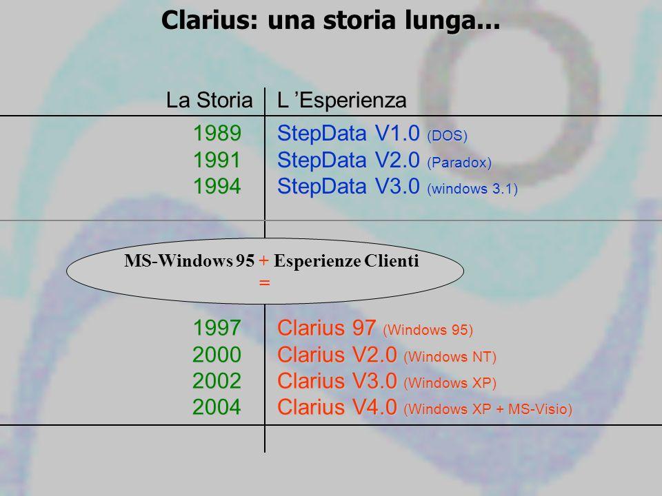 Clarius: una storia lunga... 198919911994 StepData V1.0 (DOS) StepData V2.0 (Paradox) StepData V3.0 (windows 3.1) La Storia L Esperienza 1997200020022