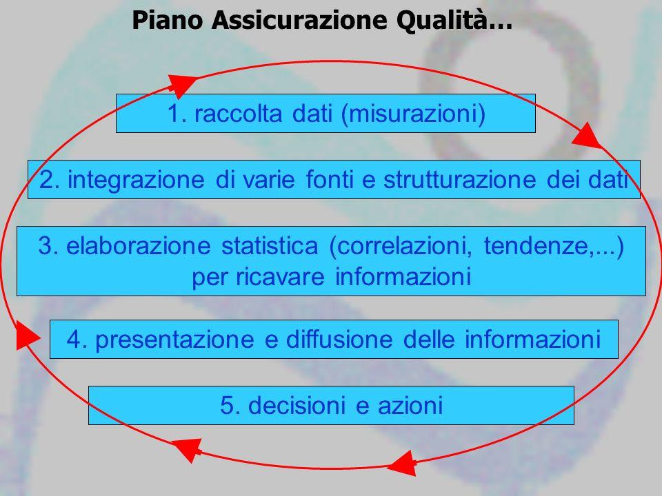 2. integrazione di varie fonti e strutturazione dei dati 1. raccolta dati (misurazioni) 4. presentazione e diffusione delle informazioni Piano Assicur