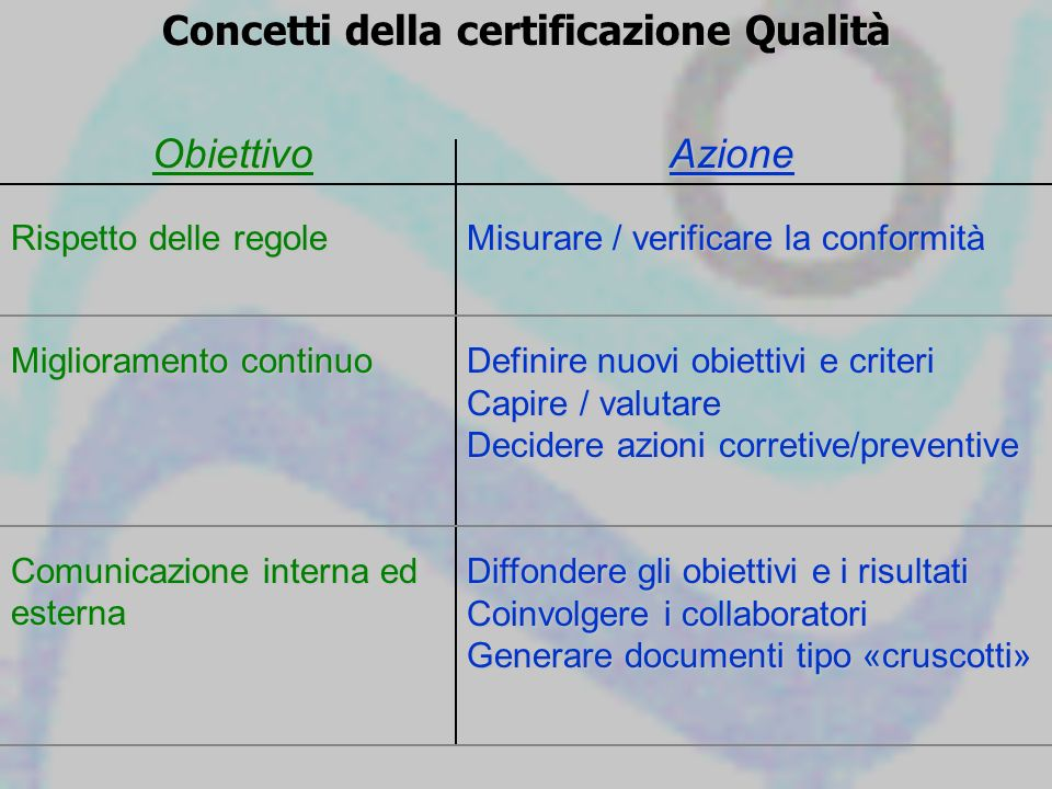 Concetti della certificazione Qualità ObiettivoAzione Rispetto delle regole Misurare / verificare la conformità Miglioramento continuo Definire nuovi
