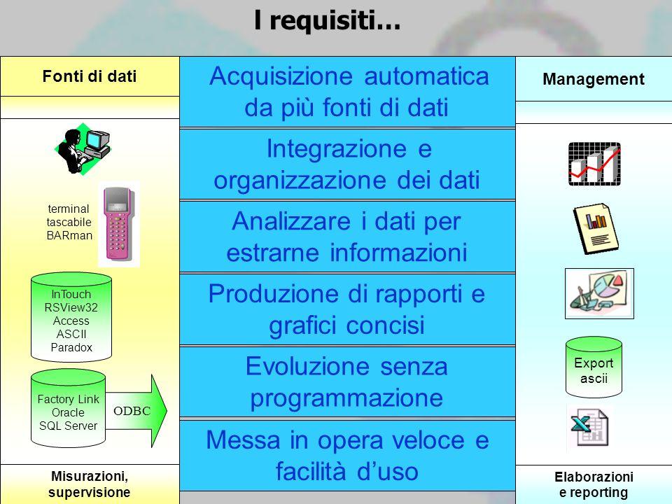 l requisiti… Acquisizione automatica da più fonti di dati Integrazione e organizzazione dei dati Analizzare i dati per estrarne informazioni Produzion
