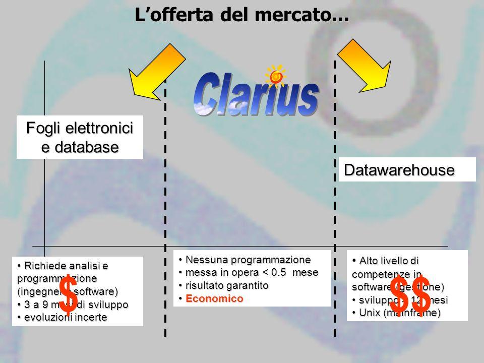 Lofferta del mercato... Fogli elettronici e database Richiede analisi e programmazione (ingegneria software) Richiede analisi e programmazione (ingegn