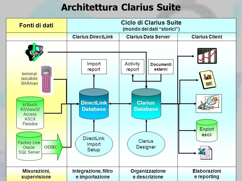 Architettura Clarius Suite Factory Link Oracle SQL Server InTouch RSView32 Access ASCII Paradox Fonti di dati terminal tascabile BARman Misurazioni, s