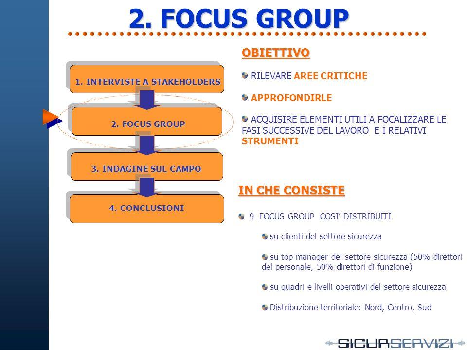 2. FOCUS GROUP IN CHE CONSISTE 9 FOCUS GROUP COSI DISTRIBUITI su clienti del settore sicurezza su top manager del settore sicurezza (50% direttori del