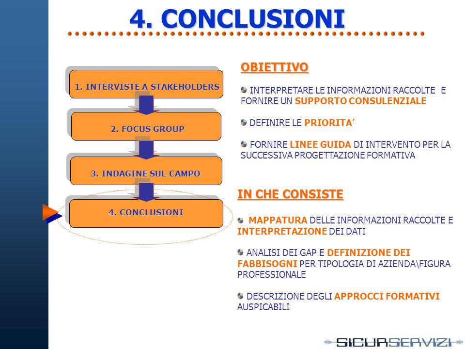 FATTORI CRITICI DI SUCCESSO ESTERNI FATTORI CRITICI DI SUCCESSO INTERNI FUNZIONI CRITICHE POSIZIONI CRITICHE ATTIVITA CRITICHE 4.