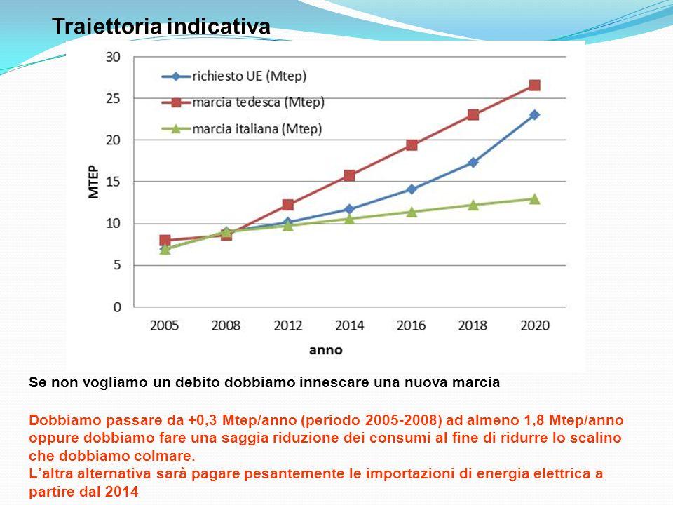 Se non vogliamo un debito dobbiamo innescare una nuova marcia Dobbiamo passare da +0,3 Mtep/anno (periodo 2005-2008) ad almeno 1,8 Mtep/anno oppure do
