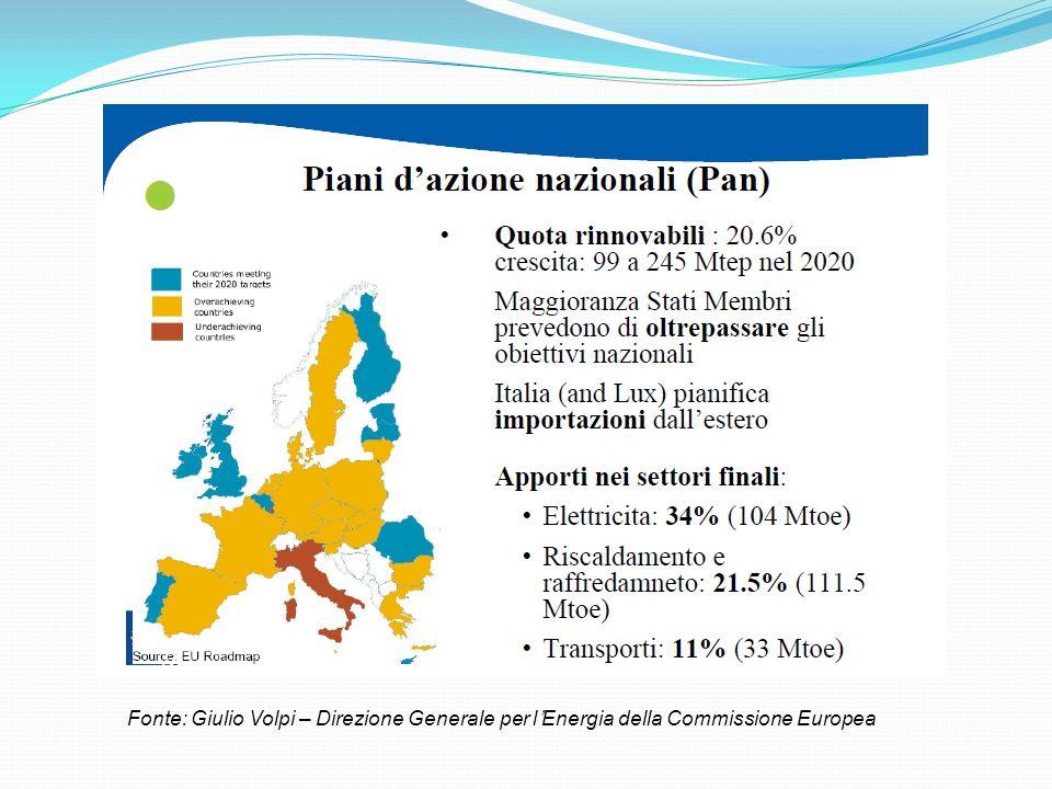 Fonte: Giulio Volpi – Direzione Generale per lEnergia della Commissione Europea