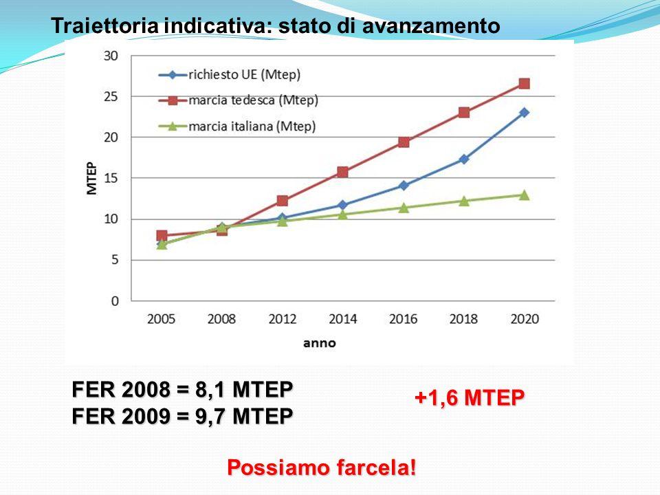 Traiettoria indicativa: stato di avanzamento FER 2008 = 8,1 MTEP FER 2009 = 9,7 MTEP +1,6 MTEP Possiamo farcela!