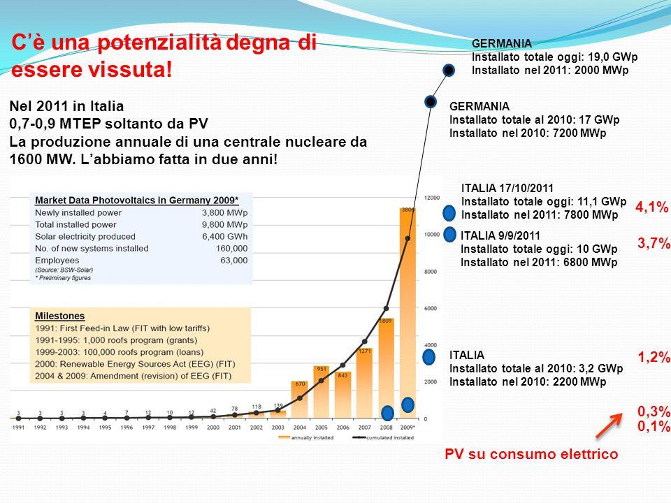 GERMANIA Installato totale al 2010: 17 GWp Installato nel 2010: 7200 MWp ITALIA Installato totale al 2010: 3,2 GWp Installato nel 2010: 2200 MWp ITALI