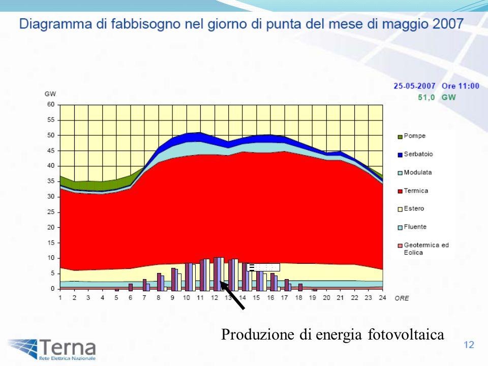 Produzione di energia fotovoltaica