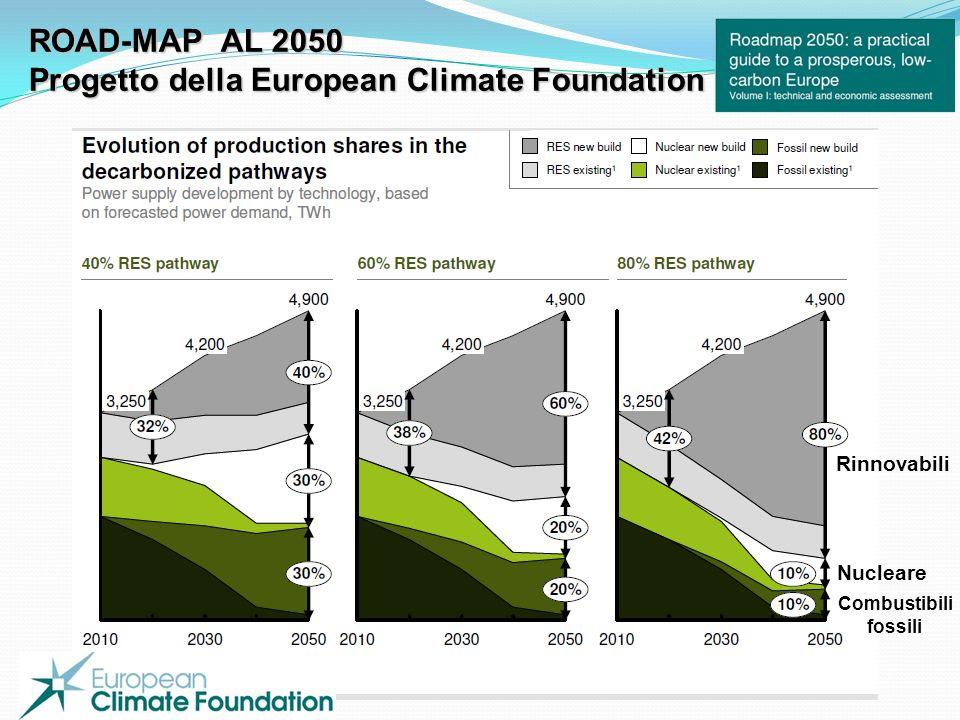 Rinnovabili Nucleare Combustibili fossili ROAD-MAP AL 2050 Progetto della European Climate Foundation