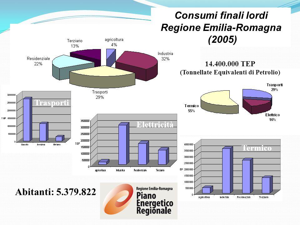 Termico Trasporti Consumi finali lordi Regione Emilia-Romagna (2005) Elettricità 14.400.000 TEP (Tonnellate Equivalenti di Petrolio) Abitanti: 5.379.8