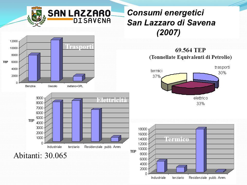 Abitanti: 30.065 69.564 TEP (Tonnellate Equivalenti di Petrolio) Termico Elettricità Trasporti Consumi energetici San Lazzaro di Savena (2007)