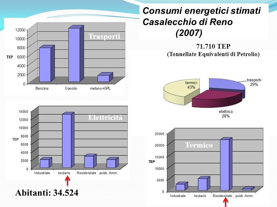 Abitanti: 34.524 Elettricità Trasporti Consumi energetici stimati Casalecchio di Reno (2007) 71.710 TEP (Tonnellate Equivalenti di Petrolio) Termico