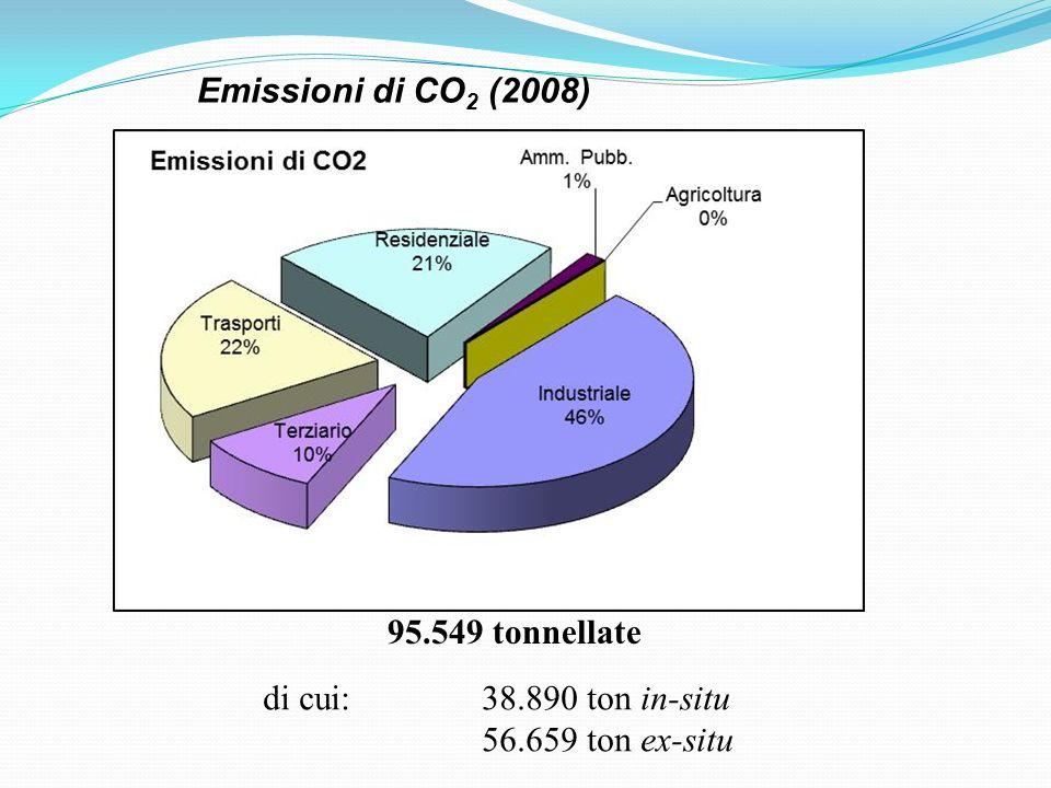 95.549 tonnellate di cui: 38.890 ton in-situ 56.659 ton ex-situ Emissioni di CO 2 (2008)