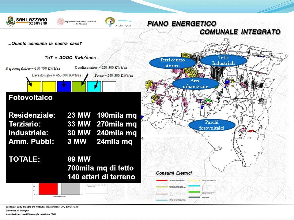Tetti centro storico Tetti Industriali Aree urbanizzate Parchi fotovoltaici Fotovoltaico Residenziale: 23 MW190mila mq Terziario:33 MW270mila mq Indus