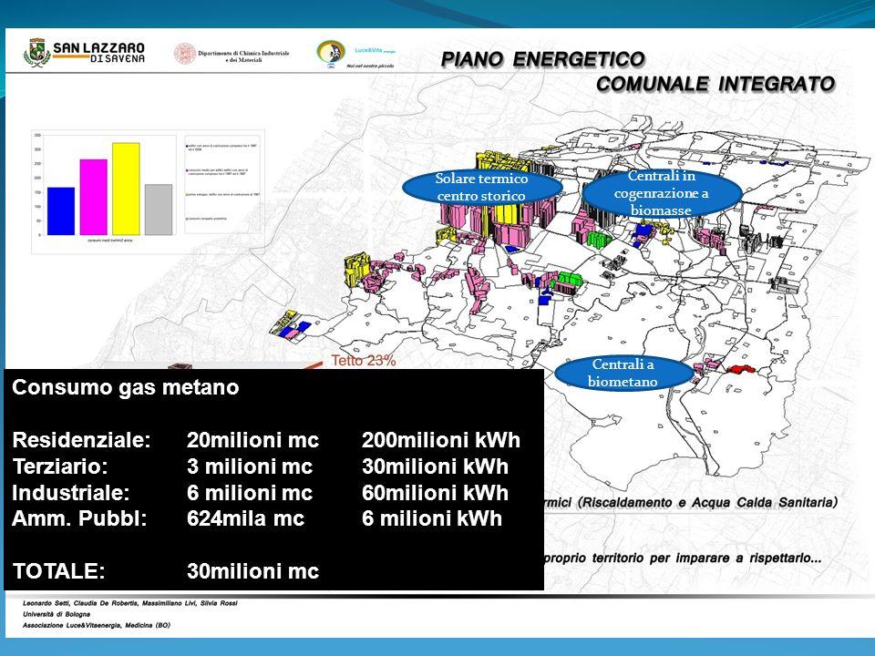 Solare termico centro storico Centrali in cogenrazione a biomasse Centrali a biometano Consumo gas metano Residenziale: 20milioni mc200milioni kWh Ter