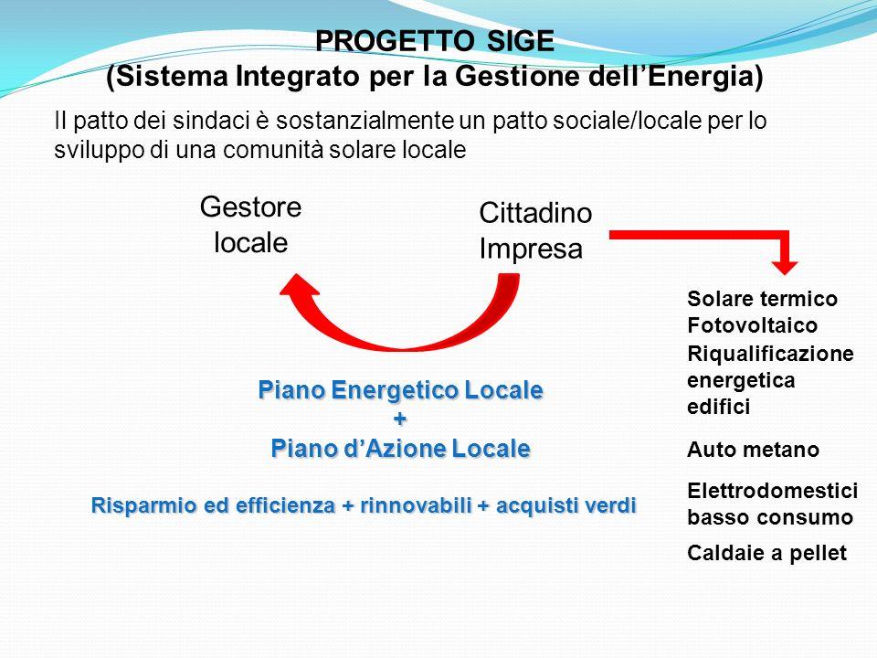 PROGETTO SIGE (Sistema Integrato per la Gestione dellEnergia) Cittadino Impresa Gestore locale Solare termico Fotovoltaico Riqualificazione energetica