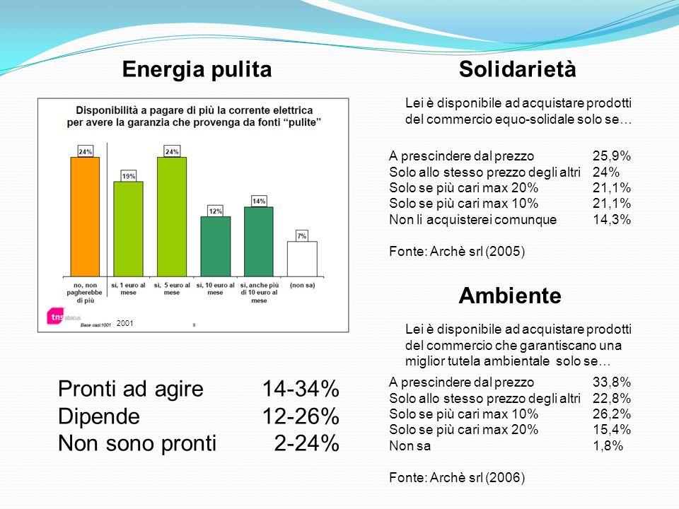 Energia pulitaSolidarietà Lei è disponibile ad acquistare prodotti del commercio equo-solidale solo se… A prescindere dal prezzo 25,9% Solo allo stess