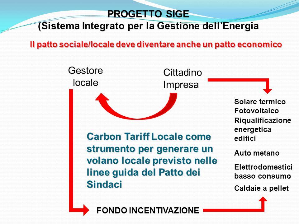 PROGETTO SIGE (Sistema Integrato per la Gestione dellEnergia Cittadino Impresa Gestore locale FONDO INCENTIVAZIONE Solare termico Fotovoltaico Riquali