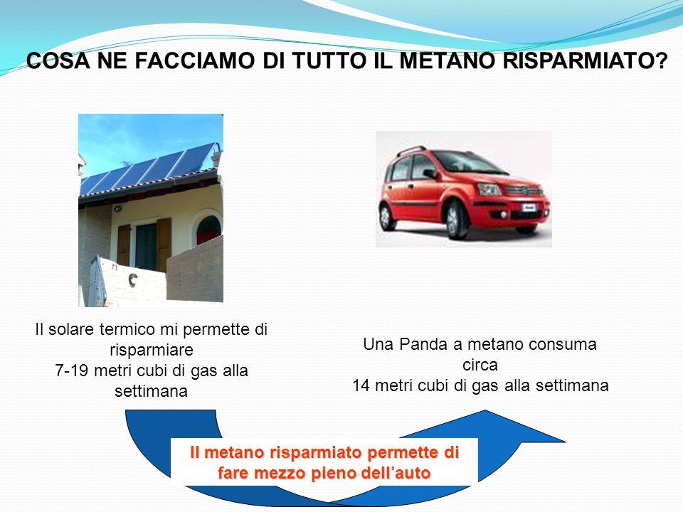 COSA NE FACCIAMO DI TUTTO IL METANO RISPARMIATO? Il solare termico mi permette di risparmiare 7-19 metri cubi di gas alla settimana PANDA FIAT a metan